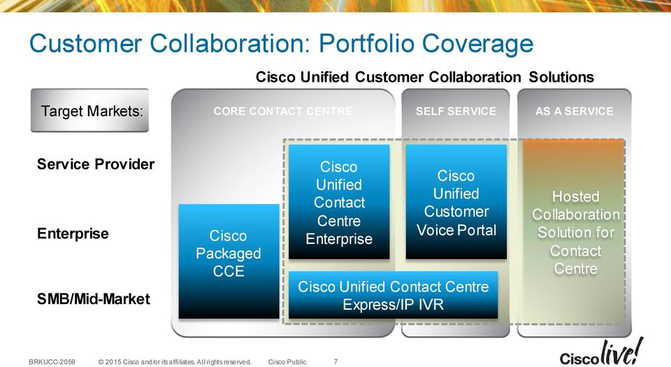 SMB/Mid-Market Cisco Packaged CCE Cisco Unified Contact Centre Enterprise Cisco Unified