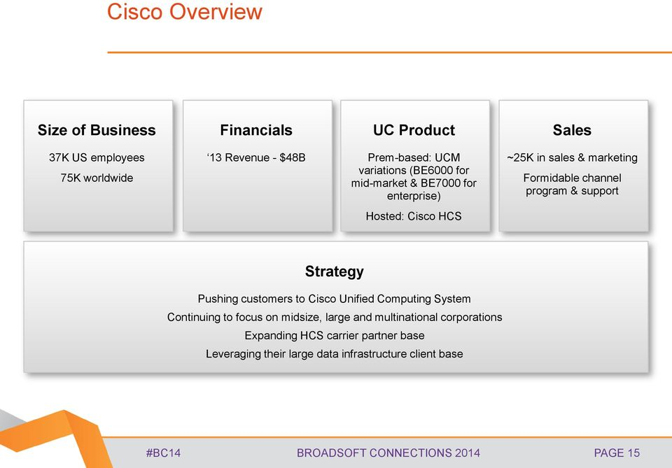 Cisco HCS Strategy Pushing customers to Cisco Unified Computing System Continuing to focus on midsize, large and multinational