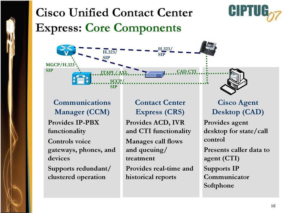 redundant/ clustered operation Contact Center Express (CRS) Provides ACD, IVR and CTI functionality Manages call flows and queuing/