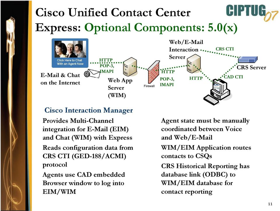 Server Cisco Interaction Manager Provides Multi-Channel integration for E-Mail (EIM) and Chat (WIM) with Express Reads configuration data from CRS CTI