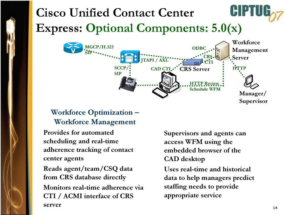 automated scheduling and real-time adherence tracking of contact center agents Reads agent/team/csq data from CRS database directly Monitors real-time