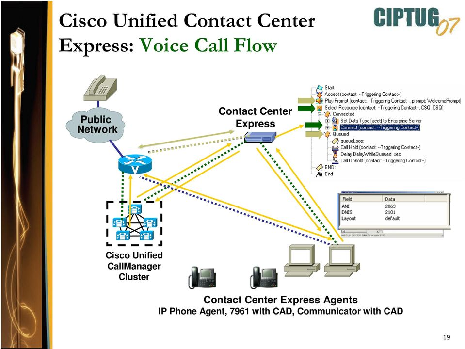 CallManager Cluster Contact Center Express