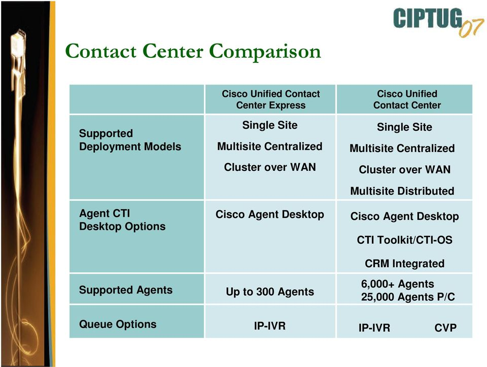 Cisco Unified Contact Center Single Site Multisite Centralized Cluster over WAN Multisite Distributed Cisco
