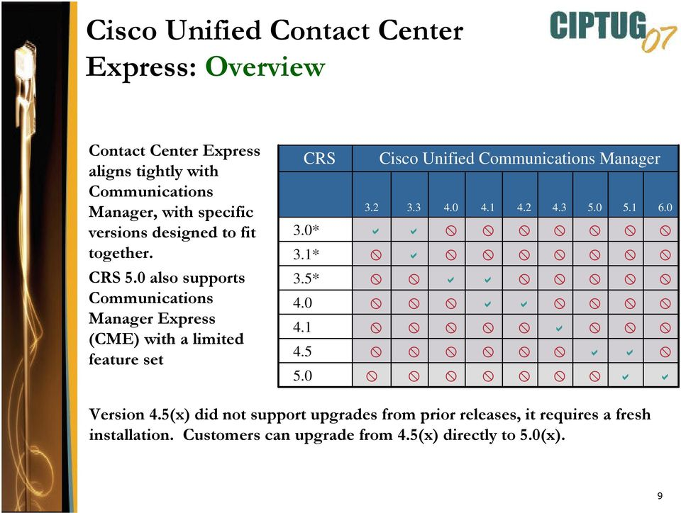 5* 4.0 4.1 4.5 5.0 Cisco Unified Communications Manager 3.2 3.3 4.0 4.1 4.2 4.3 5.0 5.1 6.0 Version 4.