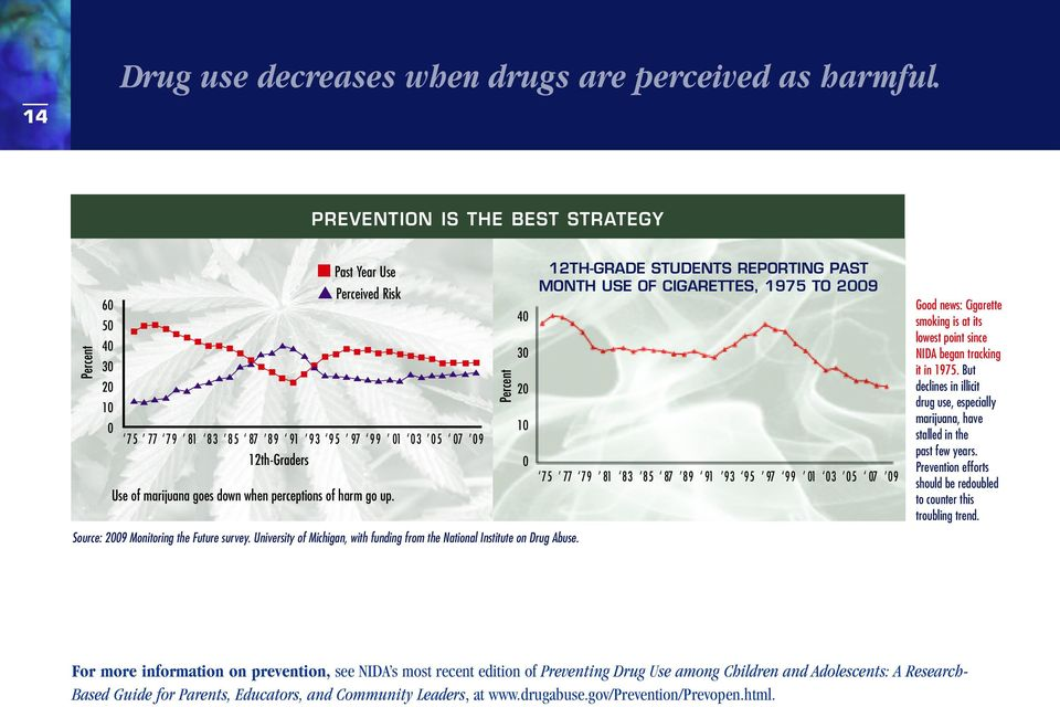 perceptions of harm go up. Source: 2009 Monitoring the Future survey. University of Michigan, with funding from the National Institute on Drug Abuse.
