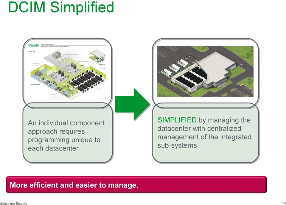 SIMPLIFIED by managing the datacenter with centralized