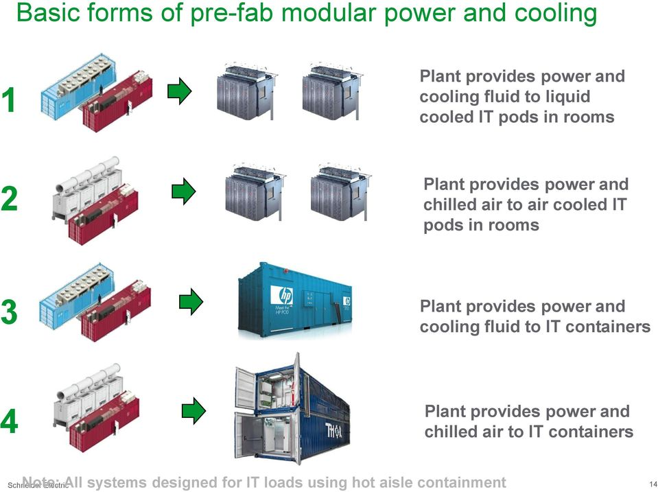 Plant provides power and cooling fluid to IT containers 4 Plant provides power and chilled air to