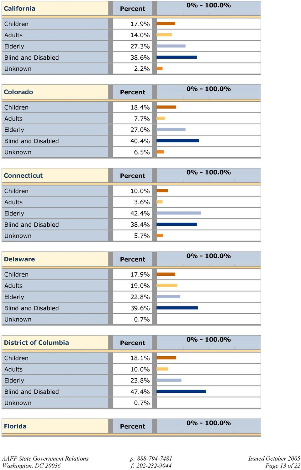 4% Unknown 5.7% Delaware Children 17.9% Adults 19.0% Elderly 22.8% Blind and Disabled 39.6% Unknown 0.
