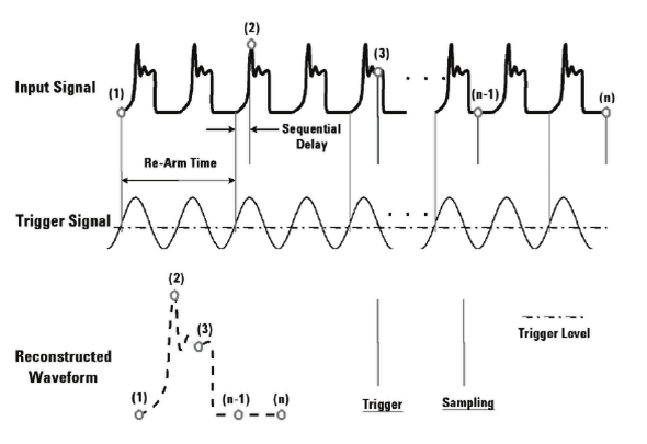 Equivalent time sampling oscilloscope One sample per cycle An equivalent time sampling oscilloscope, sometimes simply called a sampling scope, measures only the instantaneous amplitude of the