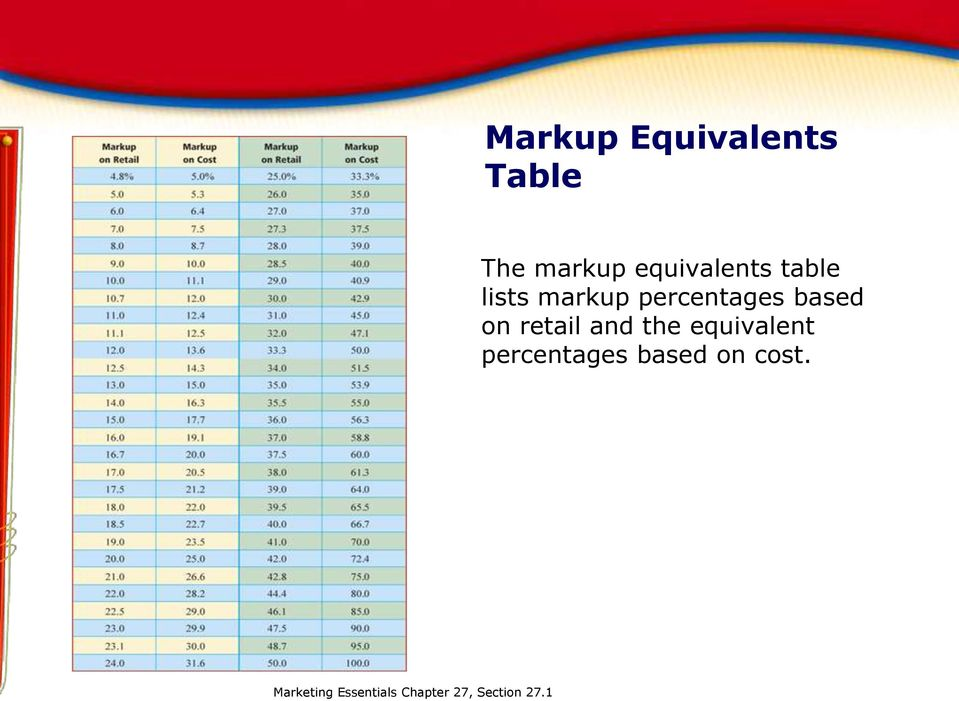 Chapter 27 pricing math section 27 1 calculating prices for Html table markup
