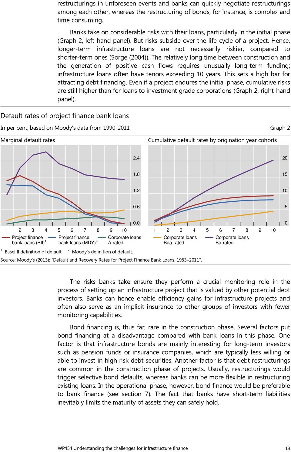 Hence, longer-term infrastructure loans are not necessarily riskier, compared to shorter-term ones (Sorge (2004)).