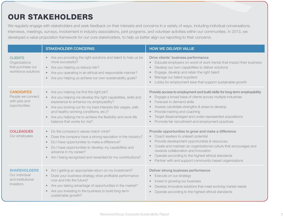 In 2013, we developed a value proposition framework for our core stakeholders, to help us better align our reporting to their concerns.