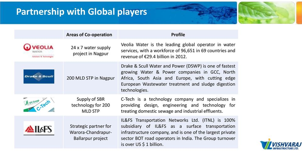 Drake & Scull Water and Power (DSWP) is one of fastest growing Water & Power companies in GCC, North Africa, South Asia and Europe, with cutting edge European Wastewater treatment and sludge