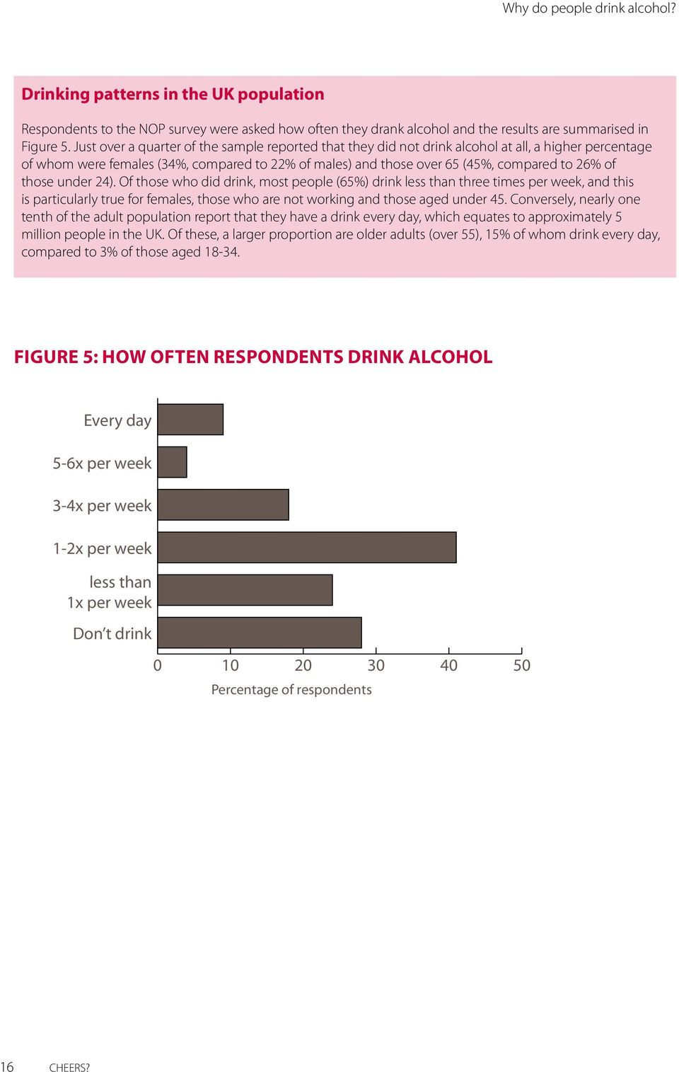 those under 24). Of those who did drink, most people (65%) drink less than three times per week, and this is particularly true for females, those who are not working and those aged under 45.