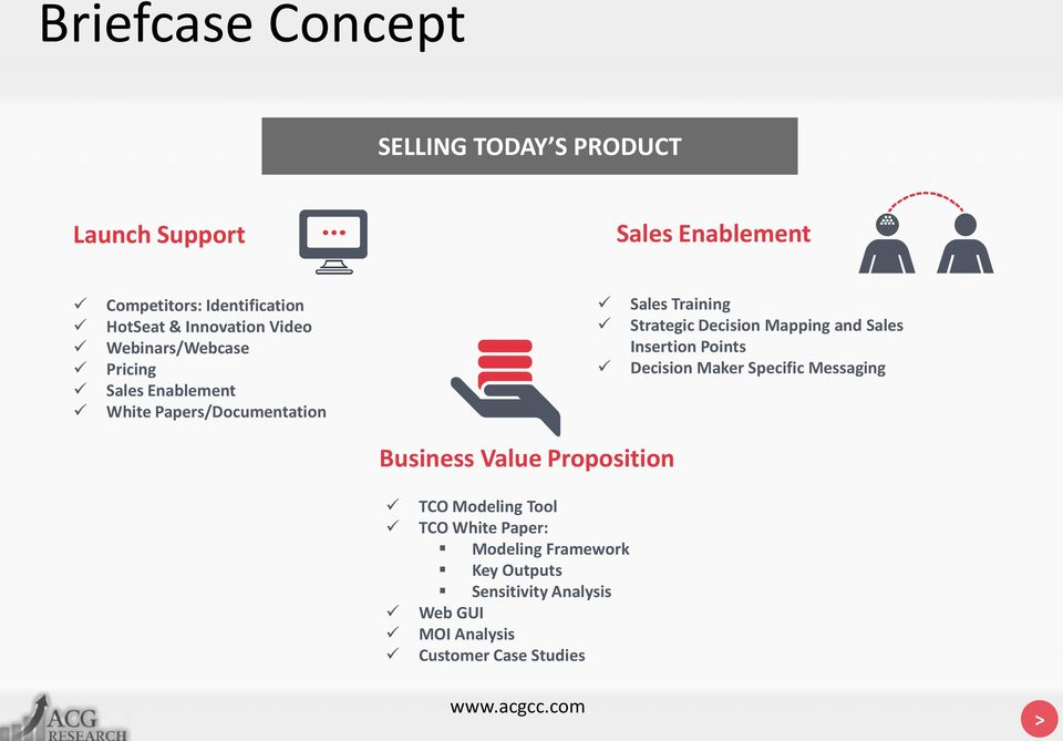 Decision Mapping and Sales Insertion Points Decision Maker Specific Messaging Business Value Proposition TCO