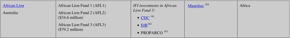 6 million) IFI investments in African Lion Fund 3: CDC