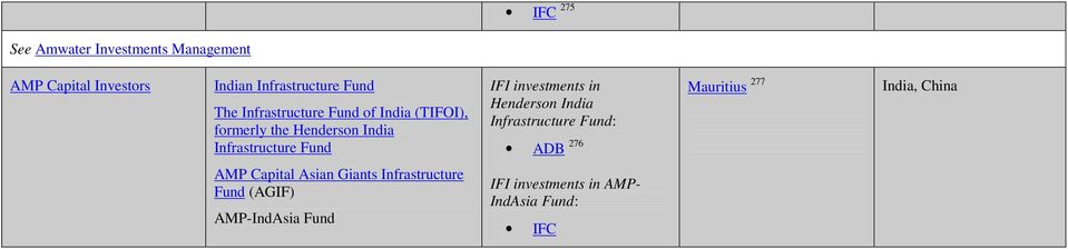investments in Henderson India Infrastructure Fund: ADB 276 Mauritius 277 India, China AMP