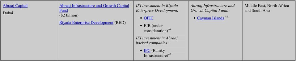 consideration) 46 Abraaj Infrastructure and Growth Capital Fund: Cayman Islands 48 Middle