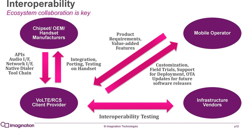 Value-added Features Customization, Field Trials, Support for Deployment, OTA Updates for future software