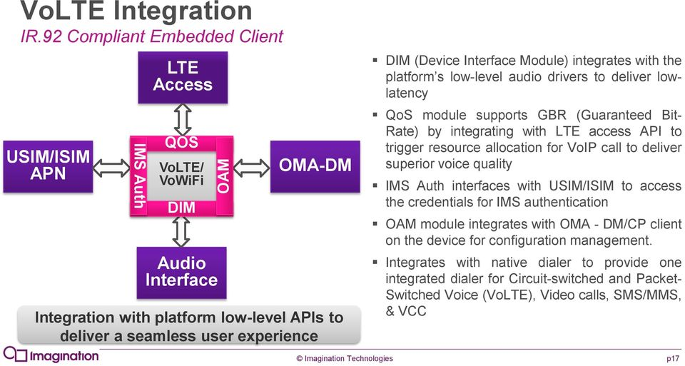 Interface Module) integrates with the platform s low-level audio drivers to deliver lowlatency QoS module supports GBR (Guaranteed Bit- Rate) by integrating with LTE access API to trigger resource