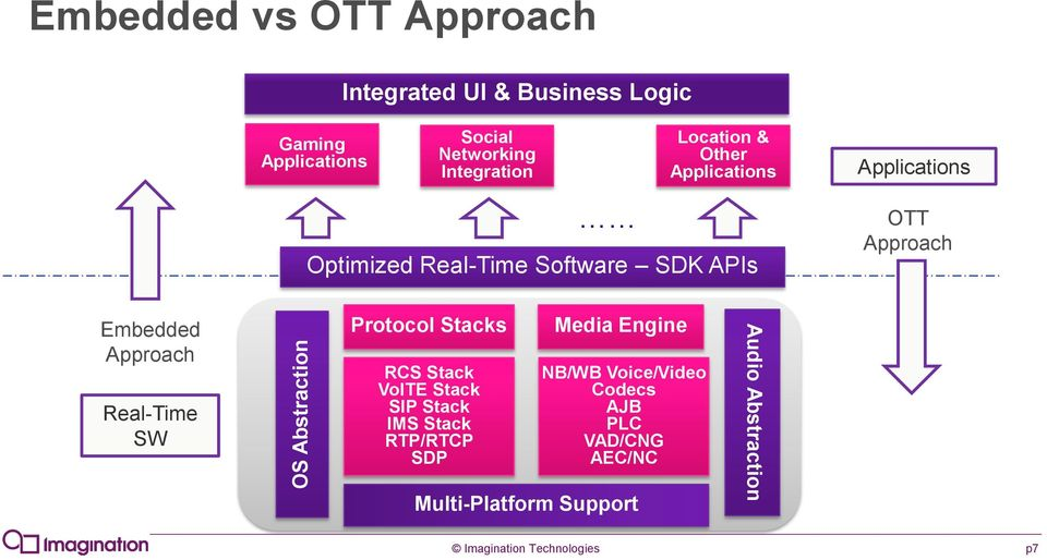 Embedded Approach Real-Time SW Protocol Stacks RCS Stack VolTE Stack SIP Stack IMS Stack RTP/RTCP SDP Media
