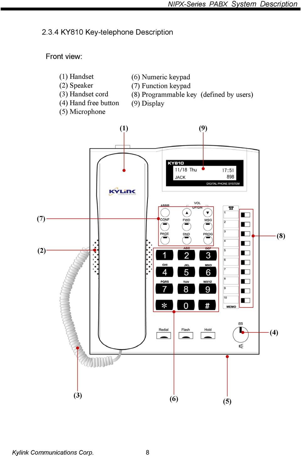 Numeric keypad (7) Function keypad (8) Programmable key (defined by