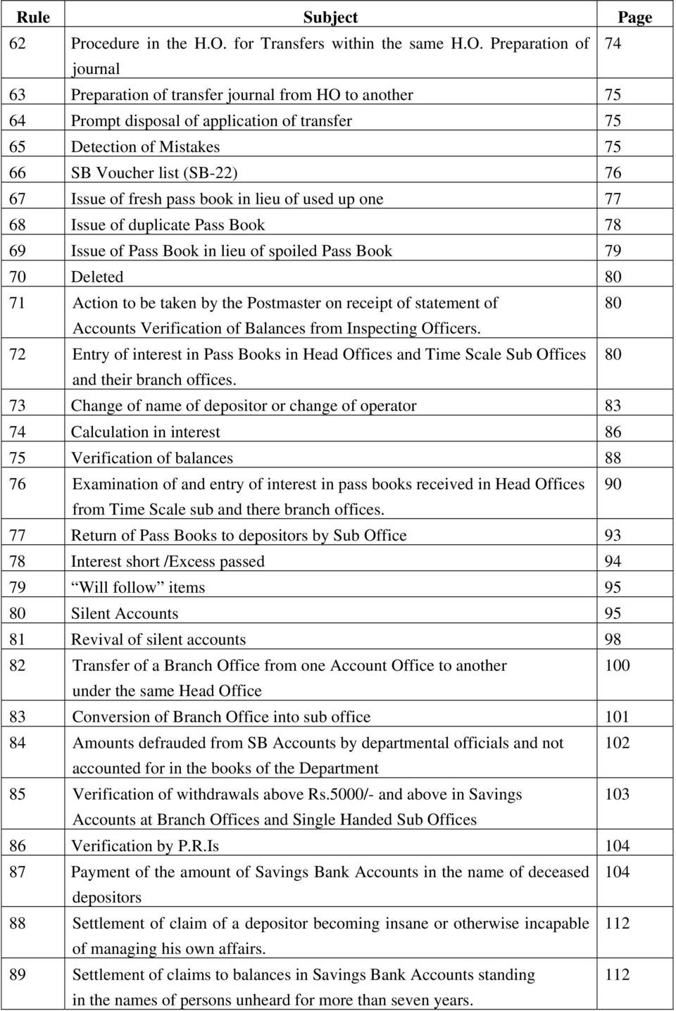 Preparation of 74 journal 63 Preparation of transfer journal from HO to another 75 64 Prompt disposal of application of transfer 75 65 Detection of Mistakes 75 66 SB Voucher list (SB-22) 76 67 Issue