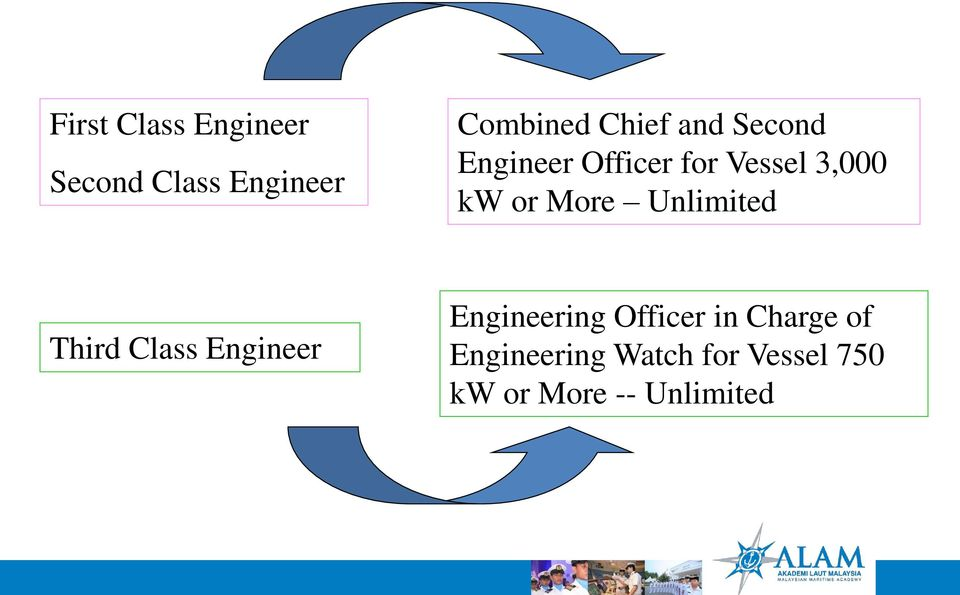 Unlimited Third Class Engineer Engineering Officer in