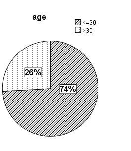55 Figure 20: Group sample presentation of the study The above pie charts present the sample characteristics of the study.