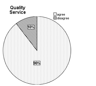 Group Variables presentation Figure 21: Group Customer satisfaction and Service Quality The above pie charts show the