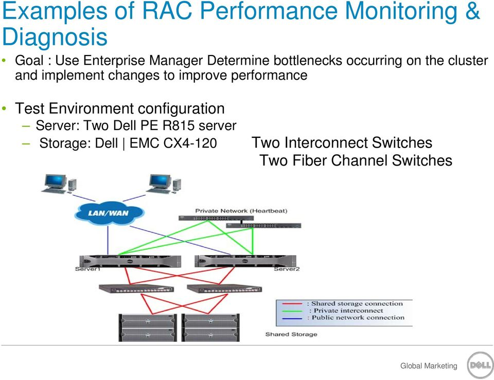 to improve performance Test Environment configuration Server: Two Dell PE R815