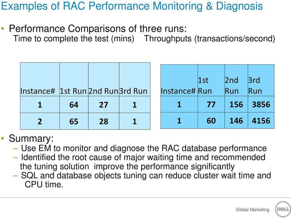 Use EM to monitor and diagnose the RAC database performance Identified the root cause of major waiting time and recommended