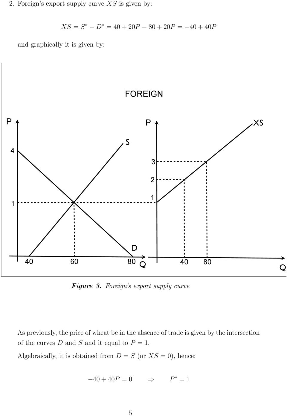 Foreign s export supply curve As previously, the price of wheat be in the absence of trade is given