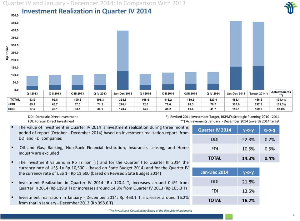 investment in Quarter IV 2014 is investment realization during three months period of report (October - December 2014) based on investment realization report from DDI and FDI companies Oil and Gas,