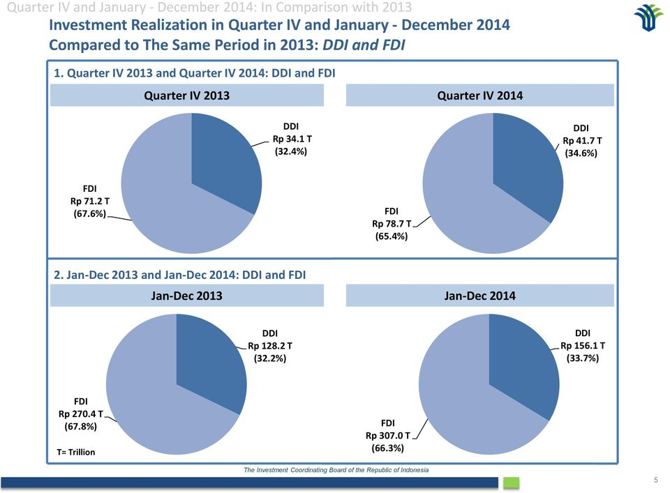 Quarter IV 2013 and Quarter IV 2014: DDI and FDI Quarter IV 2013 Quarter IV 2014 DDI Rp 34.1 T (32.4%) DDI Rp 41.7 T (34.