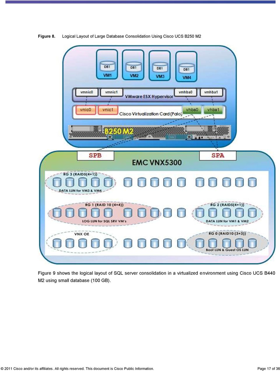 shows the logical layout of SQL server consolidation in a virtualized environment