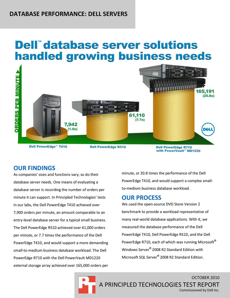 In Principled Technologies tests in our labs, the Dell PowerEdge T410 achieved over 7,900 orders per minute, an amount comparable to an entry-level database server for a typical small business.