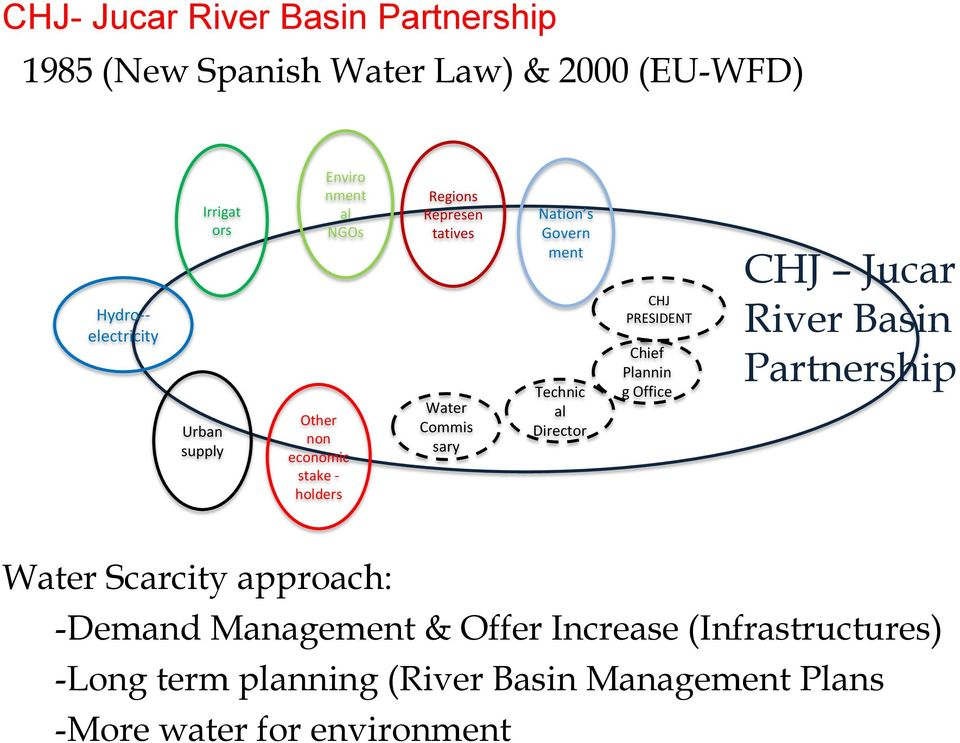 ment Technic al Director CHJ PRESIDENT Chief Plannin g Office CHJ Jucar River Basin Partnership Water Scarcity approach: