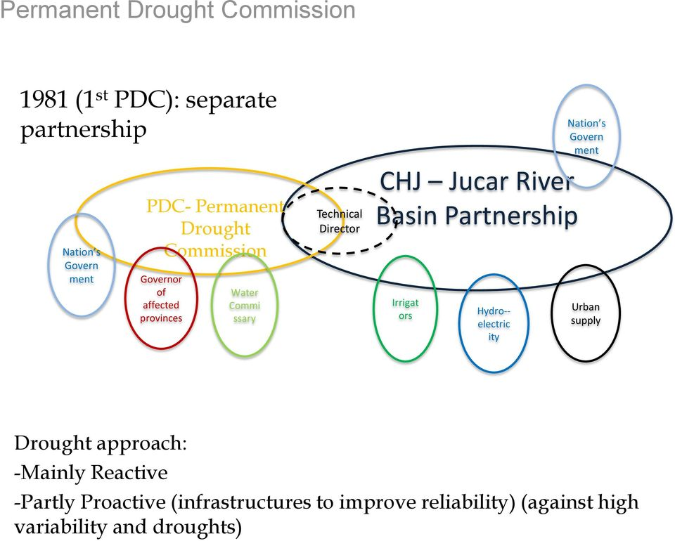 Basin Partnership Irrigat ors Hydro-- electric ity Nation s Govern ment Urban supply Drought approach: