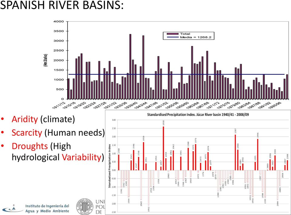 Droughts (High hydrological Variability) 1919/20 1923/24 1927/28 1931/32 1935/36 1939/40