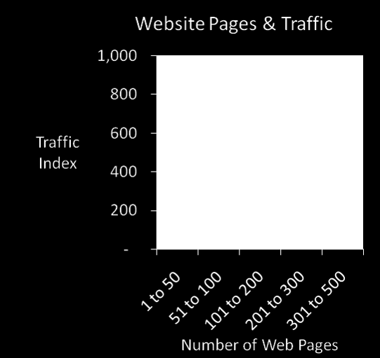 Web Pages & Traffic The more content lawyers create, the more traffic and leads your law firm will