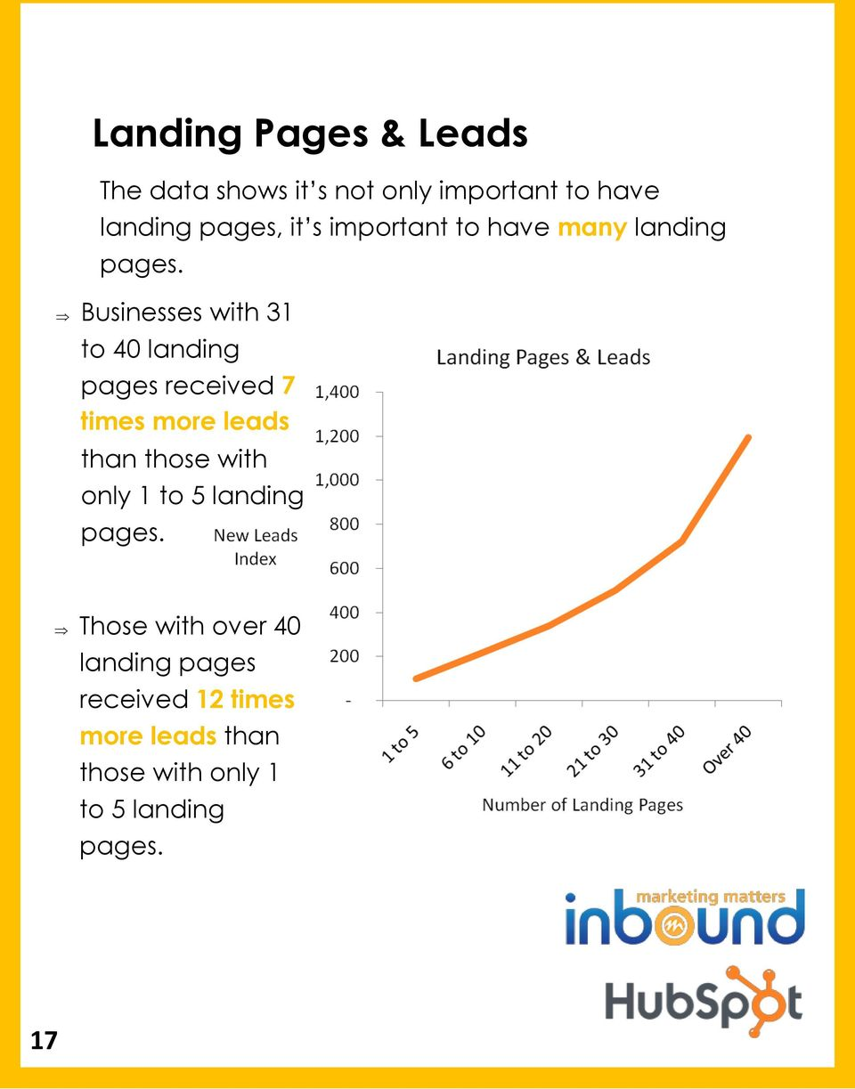 Businesses with 31 to 40 landing pages received 7 times more leads than those with