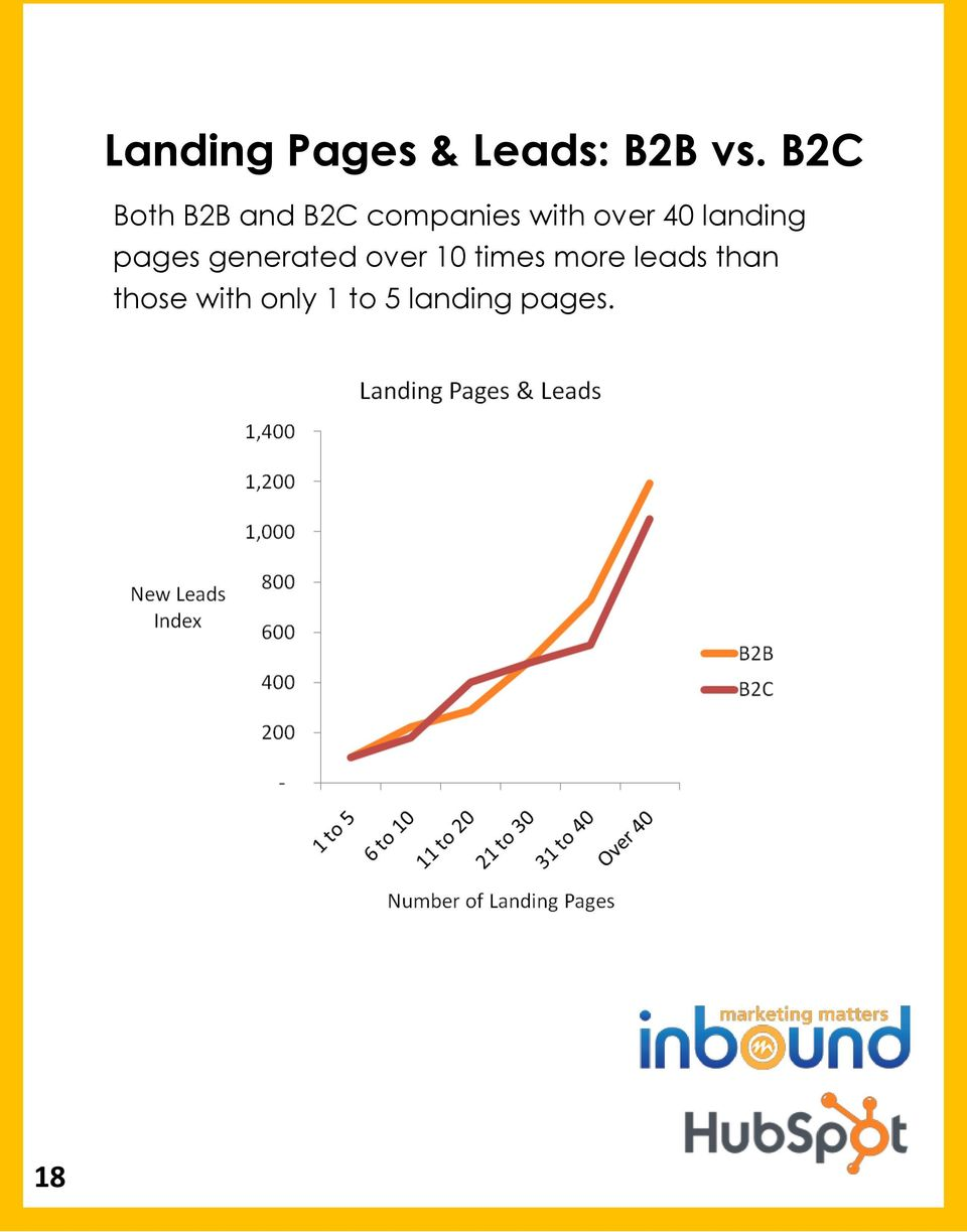 40 landing pages generated over 10 times