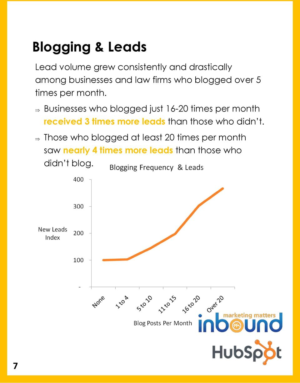 Businesses who blogged just 16-20 times per month received 3 times more leads than