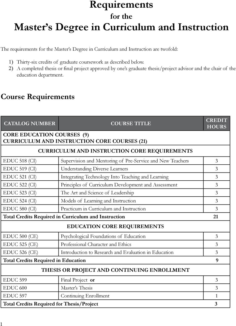 Course Requirements CATALOG NUMBER COURSE TITLE CORE EDUCATION COURSES (9) CURRICULUM AND INSTRUCTION CORE COURSES (21) CREDIT HOURS CURRICULUM AND INSTRUCTION CORE REQUIREMENTS EDUC 518 (CI)