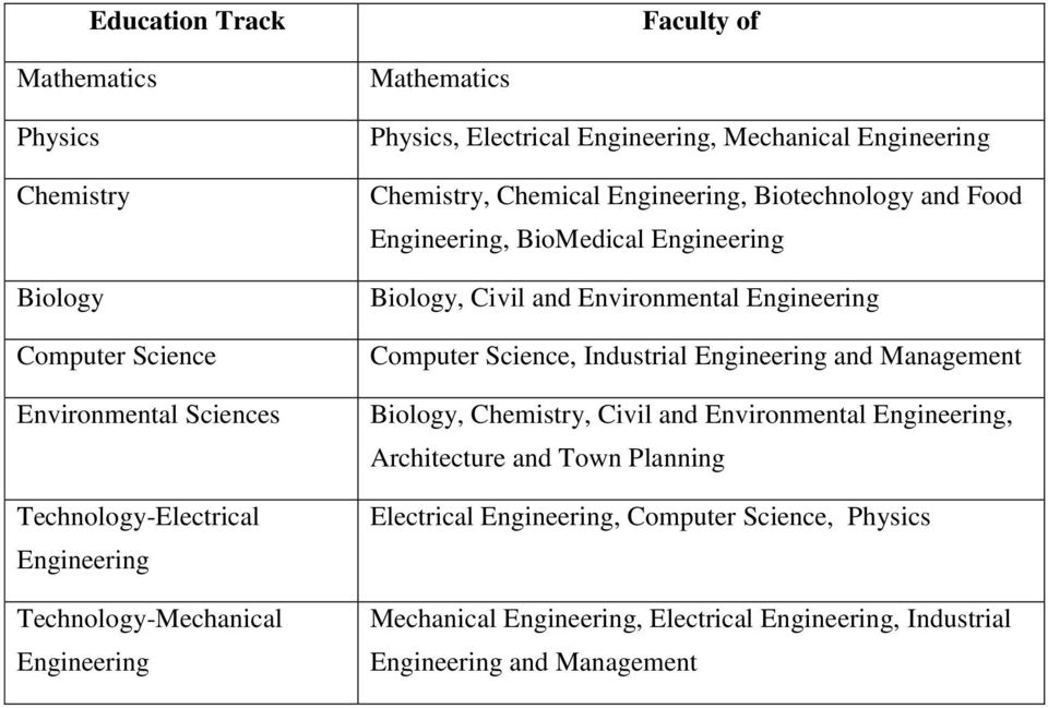 Engineering Biology, Civil and Environmental Engineering Computer Science, Industrial Engineering and Management Biology, Chemistry, Civil and Environmental