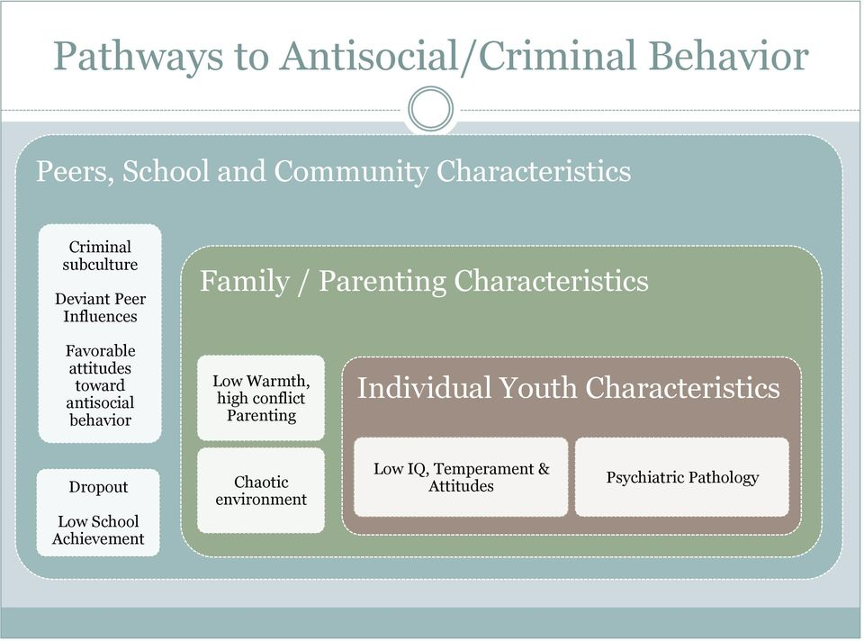 toward antisocial behavior Low Warmth, high conflict Parenting Individual Youth Characteristics