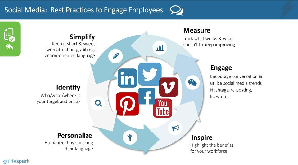 Measure Track what works & what doesn t to keep improving Engage Encourage conversation & utilize social