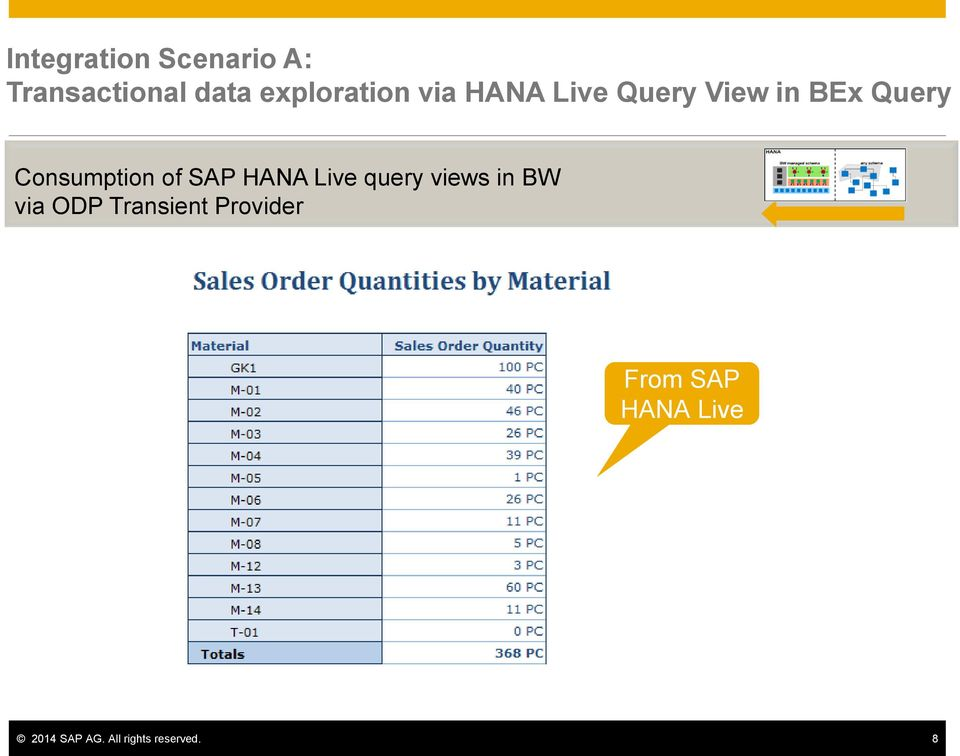 SAP HANA Live query views in BW via ODP Transient