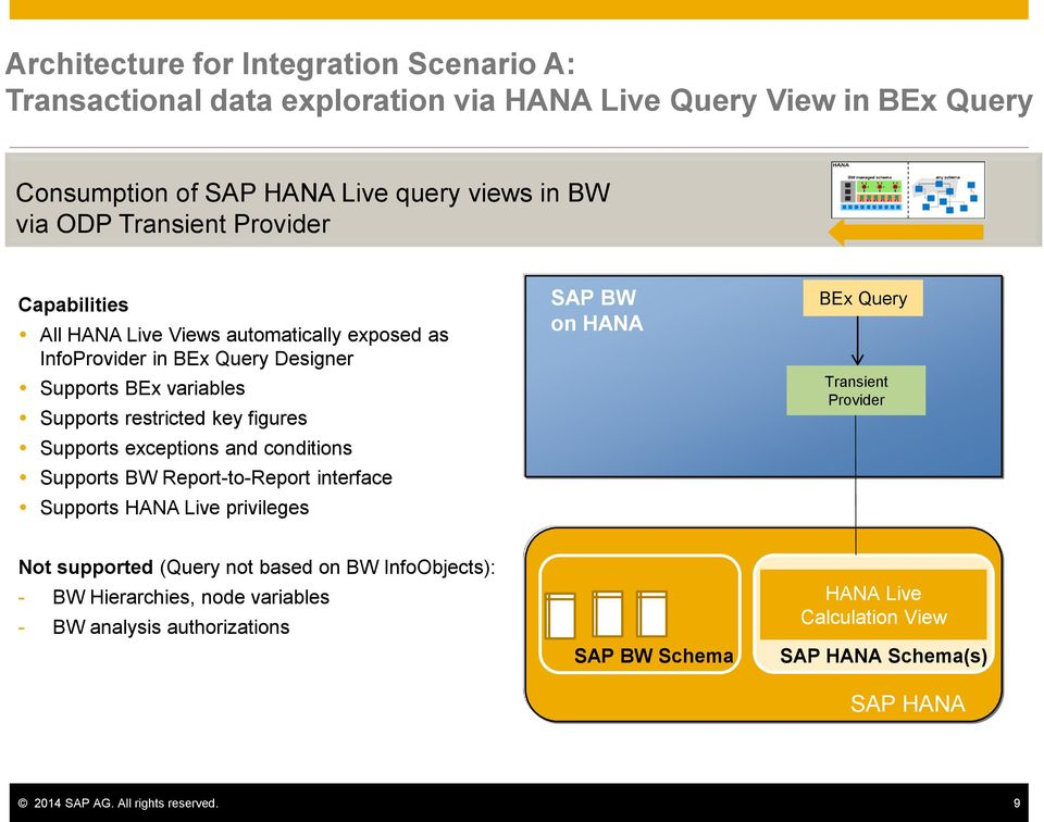 exceptions and conditions Supports BW Report-to-Report interface Supports HANA Live privileges SAP BW on HANA BEx Query Transient Provider Not supported (Query not based on